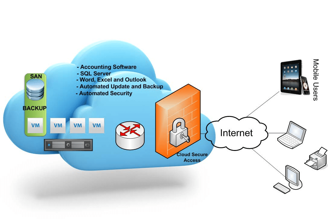 ABM-Cloud-solution.png